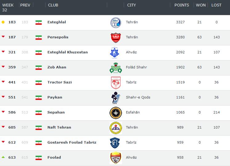 استقلال در رده اول و پرسپولیس در جایگاه دوم/جدیدترین رده بندی تیم های باشگاهی 1